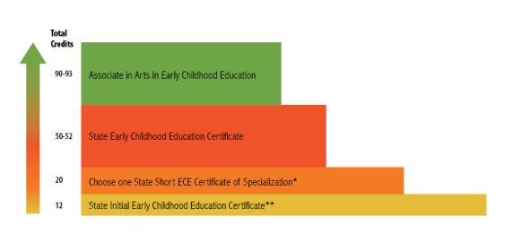 Early Childhood Education | Whatcom Community College