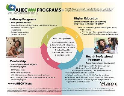 AHEC programs cycle graphic 2019